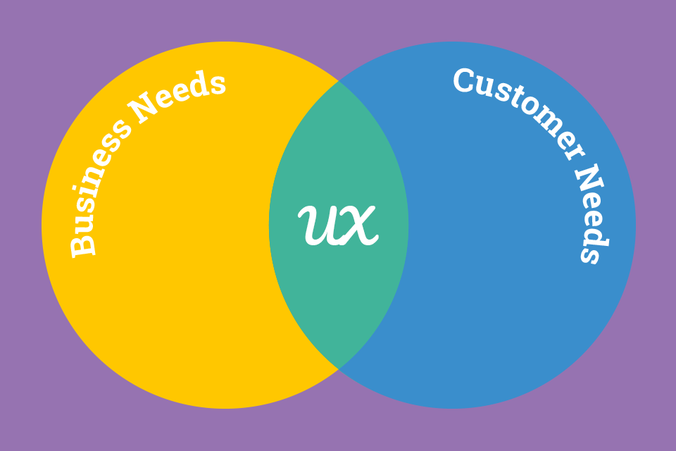 User Experience (UX) web design